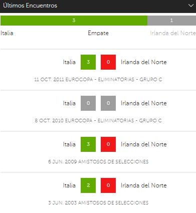 Apostar en Eliminatorias UEFA