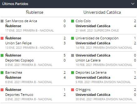 Betsson Chile con los Partidos recientes de Ñublense vs. Universidad Católica