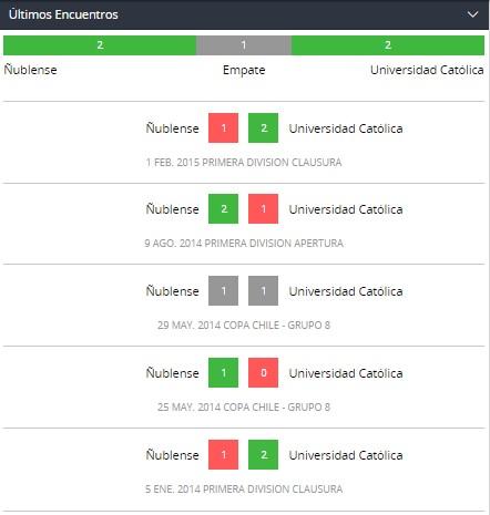 Betsson Chile y los Últimos encuentros Ñublense vs. Universidad Católica