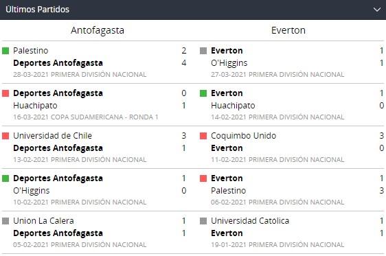 Betsson Chile y Partidos recientes de Antofagasta y Everton