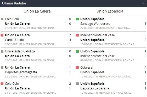 Betsson Chile y Partidos recientes de La Calera y Unión Española