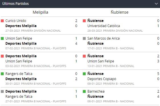 Betsson Chile y Partidos recientes de Melipilla y Ñublense