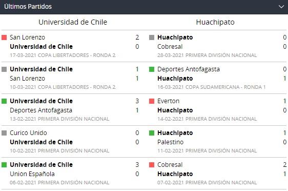Betsson Chile y Partidos recientes de Universidad de Chile y Huachipato