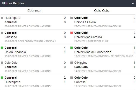 Betsson Chile y Partidos recientes de Cobresal y Colo Colo
