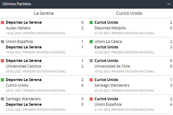 Betsson Chile y La Serena y Curicó Unido