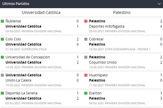 Betsson Chile y Universidad vs. Palestino