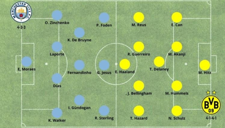 Alineaciones probables City vs Dortmund