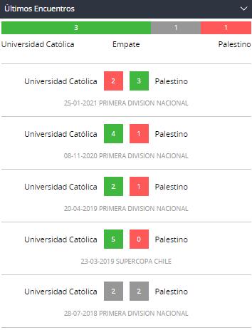 Betsson Chile Primera Div.