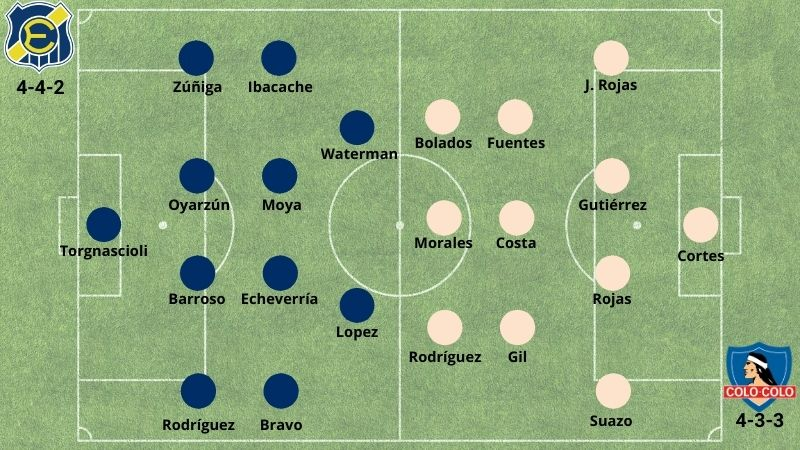 Betsson Chile Everton ColoColo Alineacion