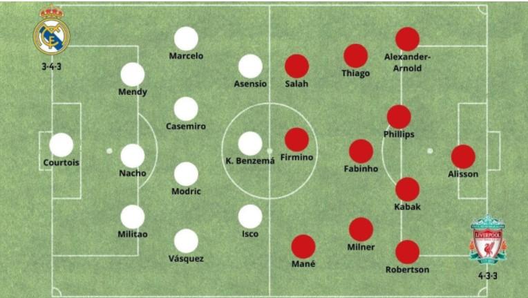 Alineaciones Madrid Liverpool Betsson Chile