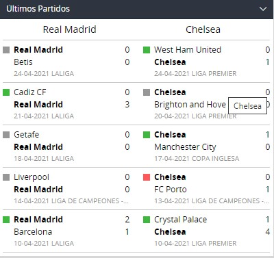 betsson chile ultimos partidos madrid chelsea