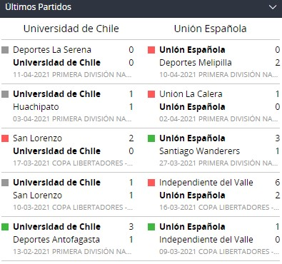 betsson chile ultimos encuentros