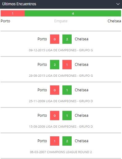 Betsson Chile Porto Chelsea ultimos duelos directos
