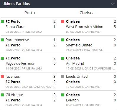 Betsson Chile Últimos partidos