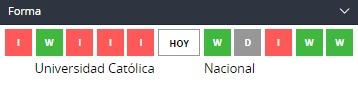 Betsson chile Universidad Católica vs. Nacional de Uruguay