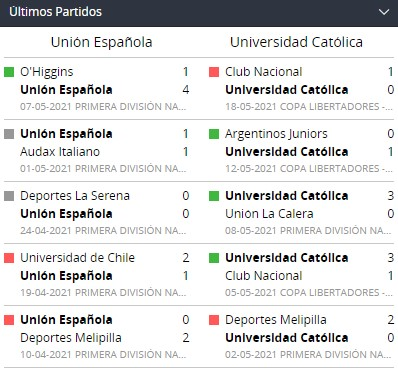 betsson chile ultimos partidos ues uca