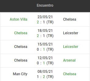 betsson chile ultimos 5 che