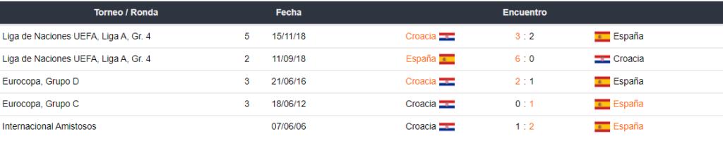 Betsson ultimos enfrentamientos entre Croacia y España