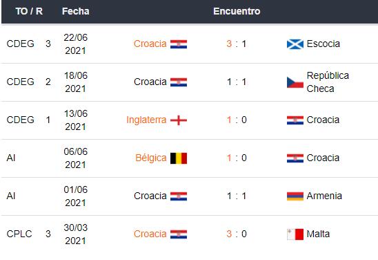 Últimos 5 partidos de Croacia