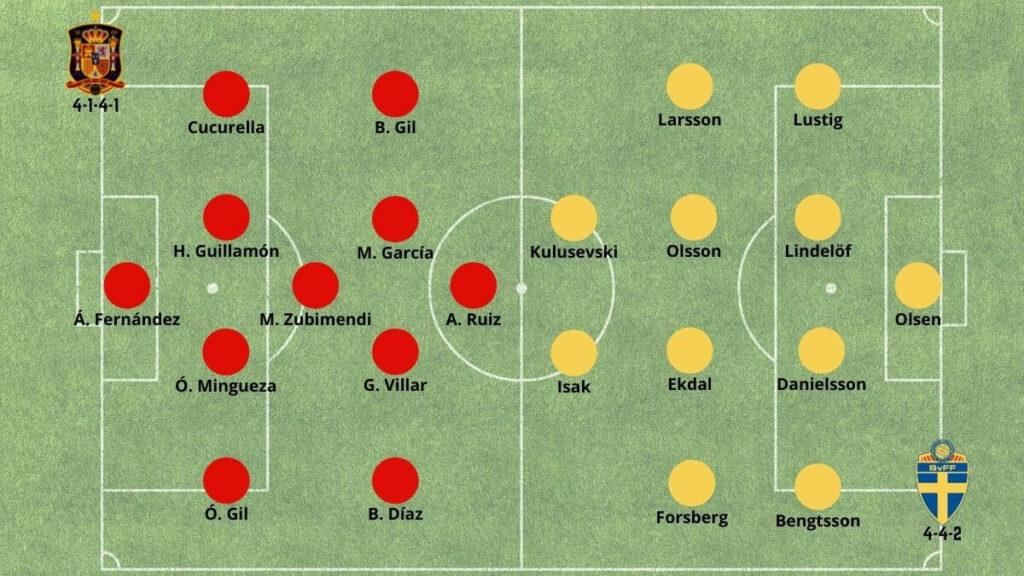 Posibles alineaciones del España vs Suecia 14 de Junio