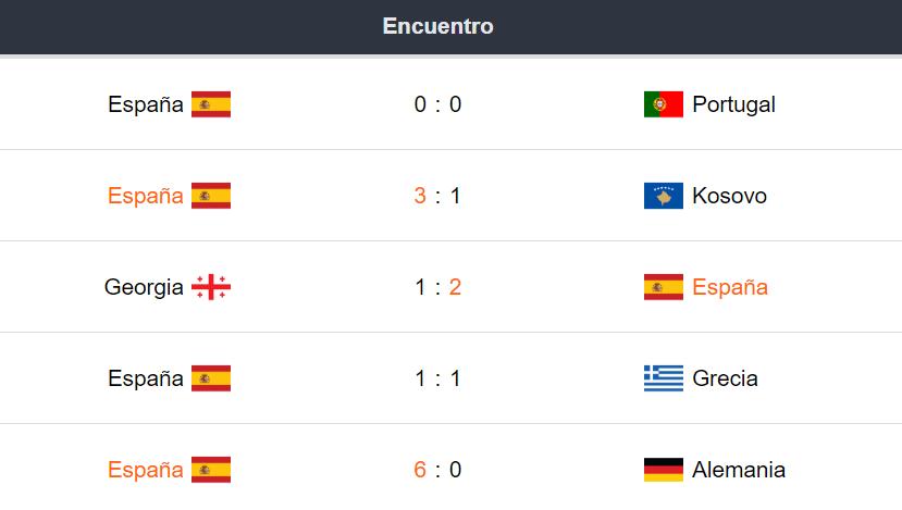 Últimos partidos de España