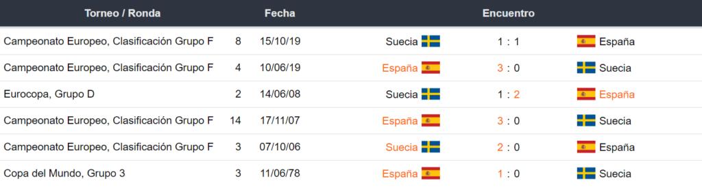 Últimos encuentros España vs Suecia
