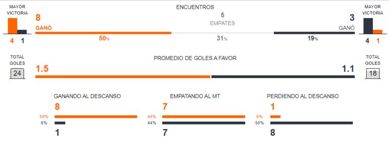 Betsson Chile - Argentina vs Chile