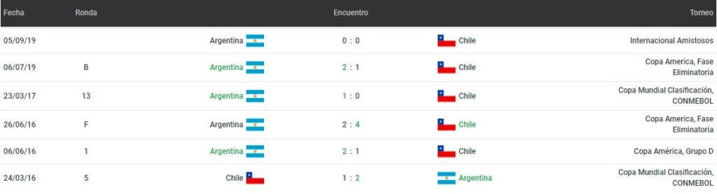 Betsson Chile Eliminatorias Conmebol Apostar Argentina vs Chile 2021