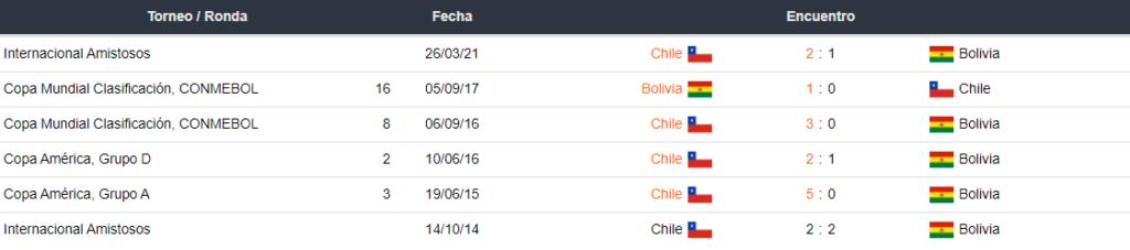 Betsson Chile-Chile vs Bolivia
