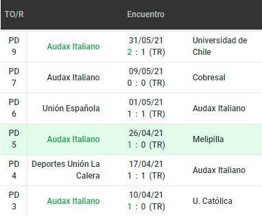 Betsson Chile Primera División Ñublense vs Audax Italiano