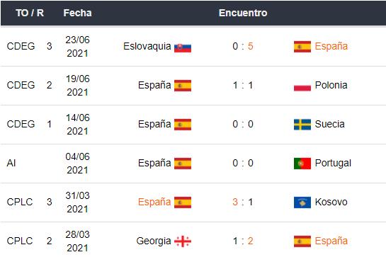 últimos 5 partidos de España