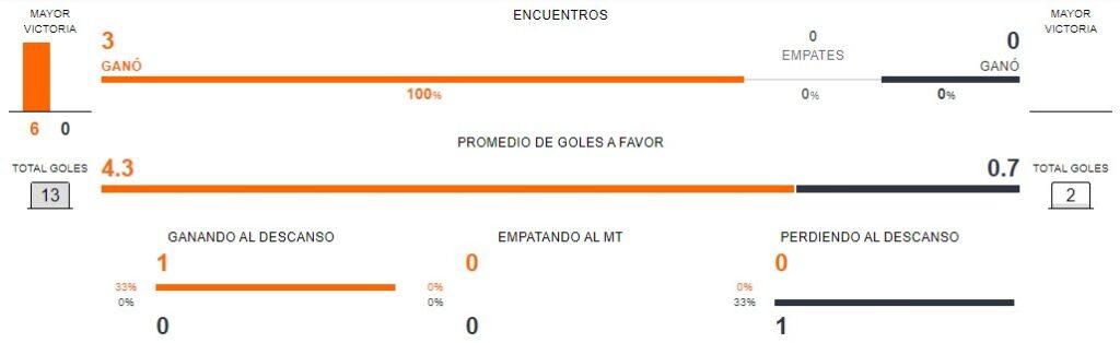España vs Polinia - Forma