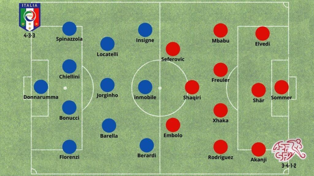 Italia vs Suiza Alineaciones Problables