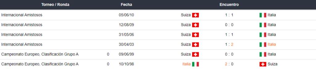 Italia vs Suiza