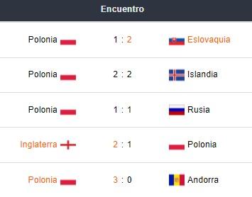 Últimos 5 partidos de la Selección de Polonia