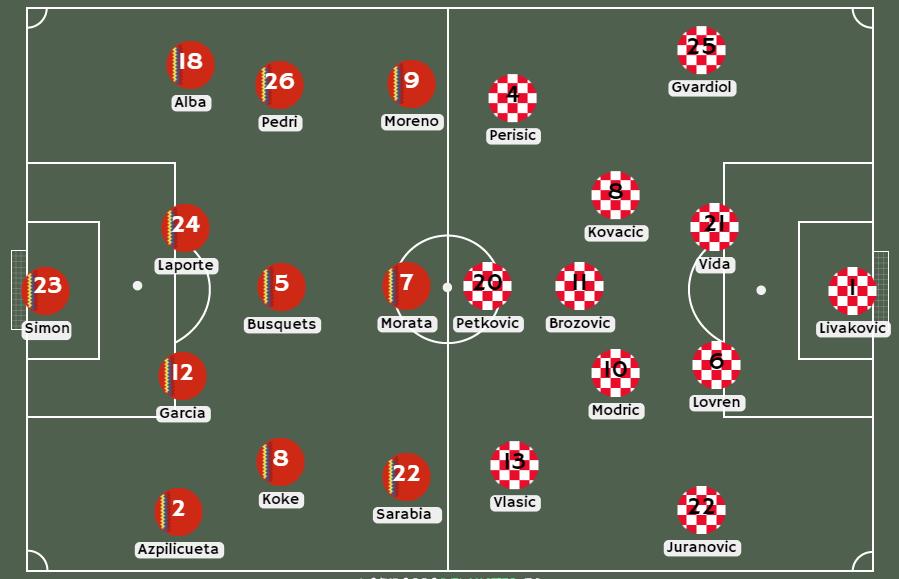 Posibles alineaciones entre Croacia vs España