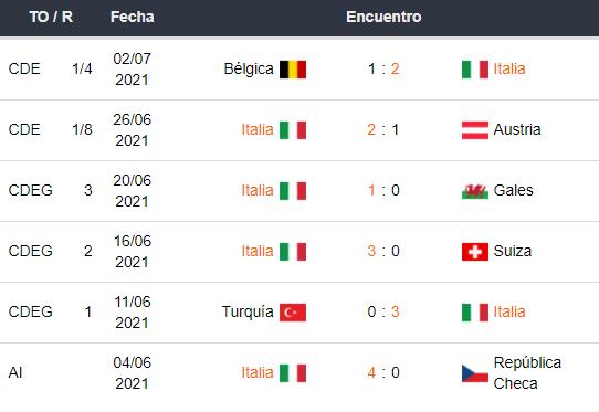 Últimos partidos de Italia