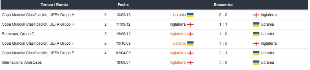 Ultimos encuentros entre Ucrania e Inglaterra
