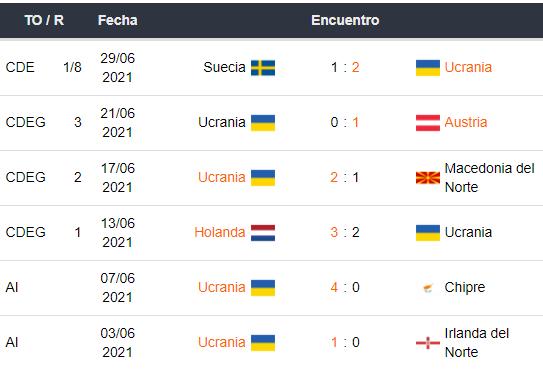 Últimos partidos de Ucrania