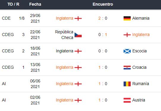 Ultimos encuentros de Inglaterra