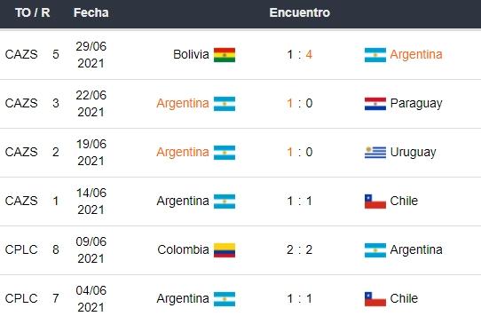 Últimos partidos de Argentina