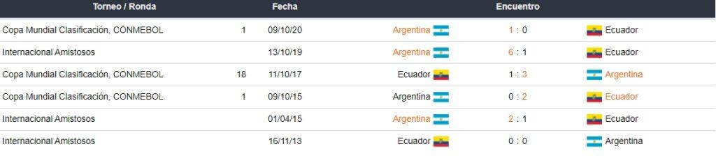 Últimos partidos entre Argentina y Ecuador