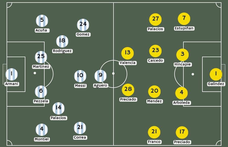 Posibles alineaciones Argentina vs Ecuador