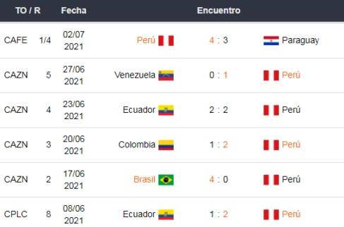 Últimos partidos de Perú