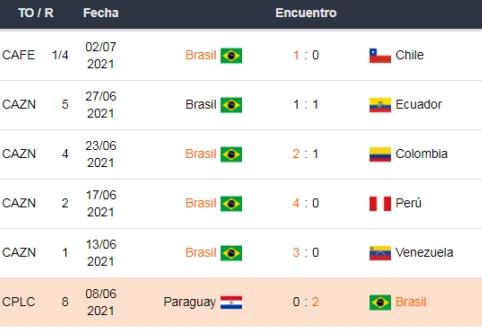 Últimos partidos de Brasil