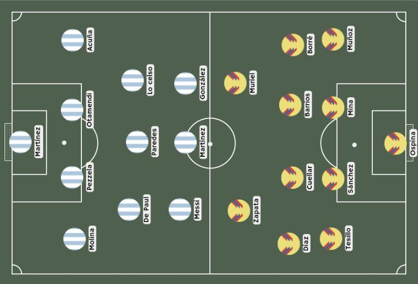 Posibles alineaciones Argentina vs Colombia
