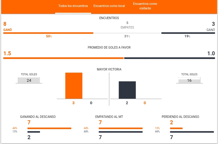 Betsson: historial Argentina vs Colombia