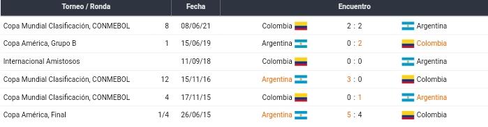 Últimos partidos entre Argentina y Colombia