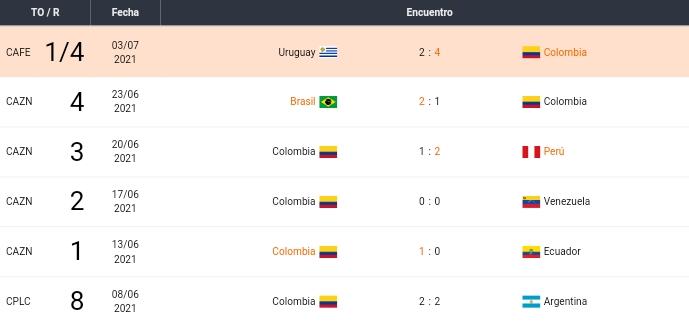 Últimos partidos de Colombia