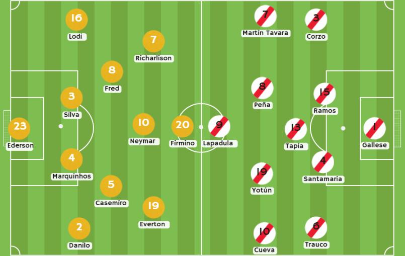 Posibles alineaciones Brasil vs Perú